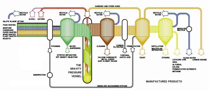Genesyst Waste Uk Technology